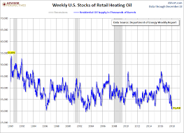 Heating Oil Price Chart 2017 Weekly Heating Oil Prices Seeking Alpha