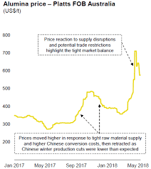 Aluminium Oxide Price Chart Alumina Prices Putting Pressure On Downstream Products