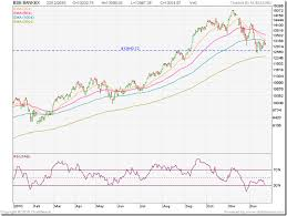 Bse Realty Index Chart Stock Market Charts India Mutual Funds Investment Stock