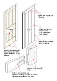 door jamb diagram. Construction And Components[edit] Door Jamb Diagram M
