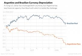 Brazil Real Currency Chart Rising U S Dollar Endangers Argentinas And Brazils Economies