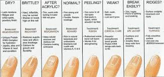 Fingernail Health Fingernail Health Nail Health Signs Health
