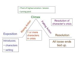 Parts Of A Plot Diagram Elements Of Plot Cinderella