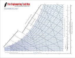 Solved The Engineering Tool Box 210 Www Engineering L00lb