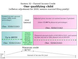 Eitc 2017 Chart Earned Income Tax Credit Wikipedia