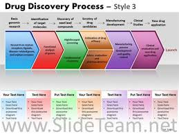 Clinical Trial Process Flow Chart Ppt Drug Discovery Process Diagram Powerpoint Diagram