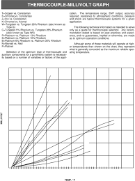 Thermocouple General Information Pdf Free Download
