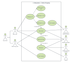 It's a uml class diagram with generalization sets. Introducing Types Of Uml Diagrams Lucidchart Blog