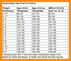 Specific Mans Weight Chart What Is The Maximum Acceptable