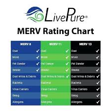 Fpr Rating Chart Furnace Filter Ratings Proveedoresdemineria Co
