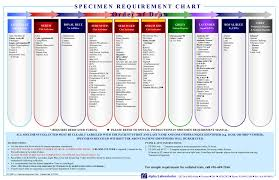 Order Of Draw Phlebotomy Chart 2015 Image Result For Laboratory Requisition Order Of Draw