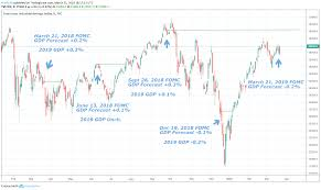 Dow Jones Forecast History Suggests Fomc Policy May Buoy Index