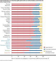 Исследования Яндекса Запросы про рефераты Практически во всех исследованных регионах больше всего пользователям нужны рефераты по истории Также в топ часто попадают экономика психология экология