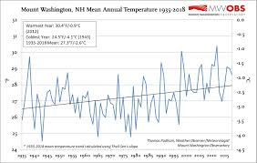 Mount Washington Observatory Normals Means And Extremes