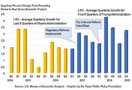 Make Americas Economy Great Again Q1 Gdp Up 3 2