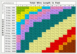 Wire Amp Length Chart Wire Gauge Amps Wiring Diagrams