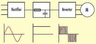 frequency converter basics frequency converter basic block diagram