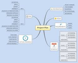 Xmind: Xmind Template Mind Map - Project Plan Mind Map | Biggerplate