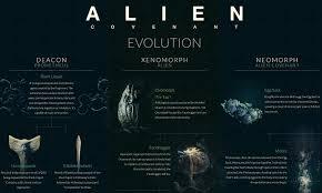 Alien Chart Alien Covenant Defeats T Rex Skywalker Family Clever Girl