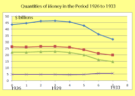 Fed Money Supply Chart The Money Supply And The Banking System Before And During