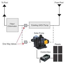 solar powered swimming pool pumps direct pool supplies solar pump installation