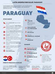 Latin Amerika'nın kalbi: Paraguay