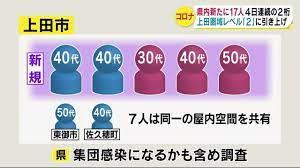 上田 市 コロナ 感染