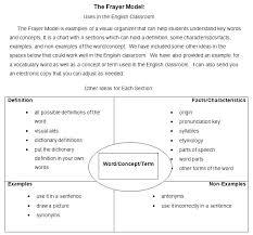 Frayer Definition Frayer Model Template Printable Pielargenta Co