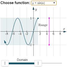 Range And Domain Range And Domain Under Fontanacountryinn Com