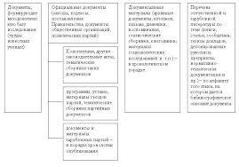 snoska info он лайн сервис по автоматизированному оформлению  Рисунок 1 Хронологический способ оформления списка литературы