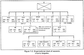 Army Battalion Organization Chart Fm 7 30 The Infantry Brigade Chptr 1 Brigade