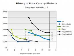 Gamasutra The Wii Price Cut Wont Improve Sales System