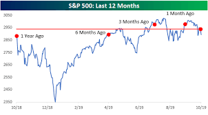 Stock Market Chart Last 6 Months Stocks Are Set To Break Out Of A Rut Theyve Been Stuck In
