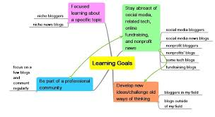 Professional Goals List Professional Learning Goals And Blog Reading A Framework