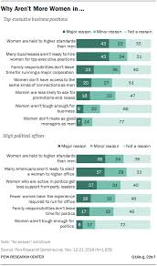 obstacles to female leadership pew research center chapter 3 obstacles to female leadership