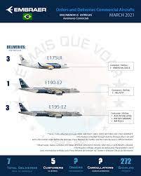 Infográfico: Encomendas e Entregas Aeronaves Comerciais da Embraer (EMBR3)  – Março 2021 - É MAIS QUE VOAR