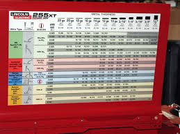 Lincoln Electric Mig Welding Chart Www Bedowntowndaytona Com