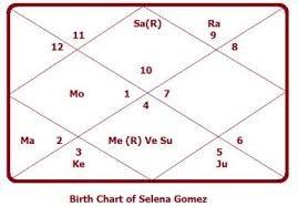 Selena Gomez Natal Chart Astrology Unveils Truth Of Selena Gomezs Plastic Surgery