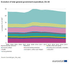 Denmark Government Spending Pie Chart Government Expenditure By Function Cofog Statistics