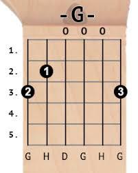 Riptide Strumming Pattern Inspiration VANCE JOY Riptide Guitar Chords Guitar Chords Explorer