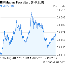 Philippine Peso To Euro 10 Years Chart Php Eur Rates