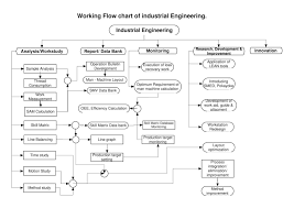 Flow Chart Of Knitting Working Flow Chart Of Industrial Engineering Department