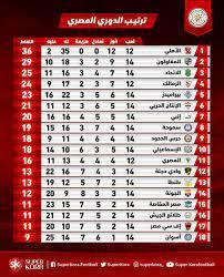 ترتيب الفرق الدوري المصري الممتاز