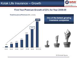 23 April 2009 Kotak Life Insurance Presentation Structure Kotak