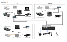 digital audio networking waves view all setups