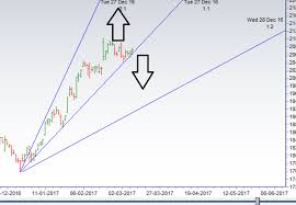 Bank Nifty Chart Analysis Before Election Results
