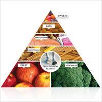 Follow The Mayo Clinic Healthy Weight Pyramid