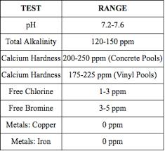 Pool Chemical Testing Chart Swimming Pool Water Chemistry