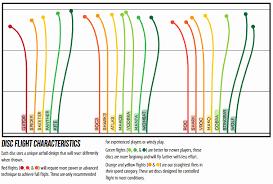 Vibram Disc Chart 69 High Quality Disc Golf Flight Chart Marshall Street