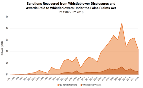 State False Claims Act Chart Protect The False Claims Act National Whistleblower Center